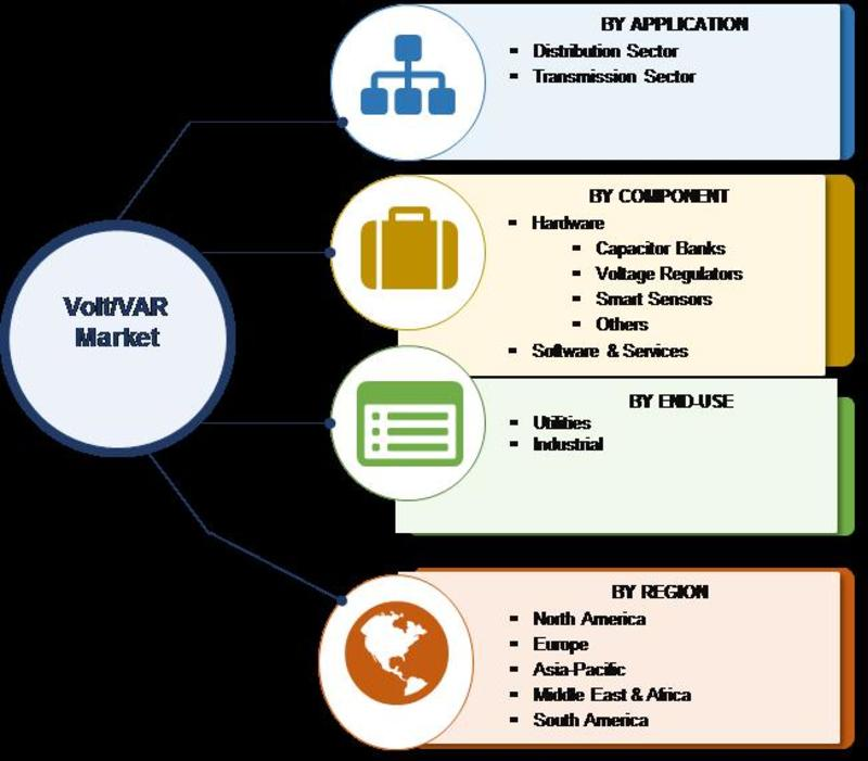 Volt VAR Management Market