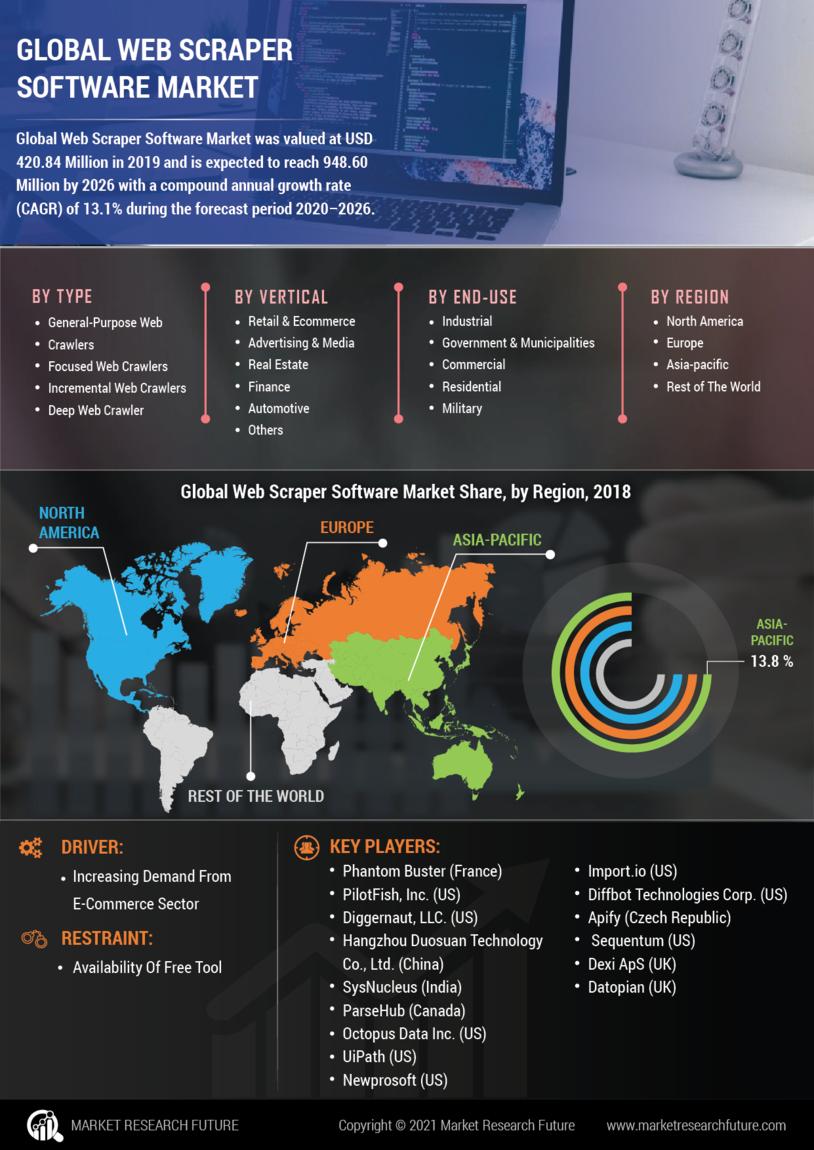 Web Scraper Software Market