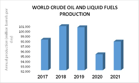 WORLD CRUDE OIL AND LIQUID FUELS PRODUCTION