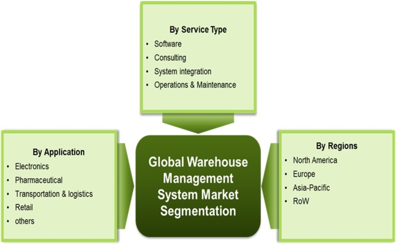 Warehouse management system (WMS) Market segmentation