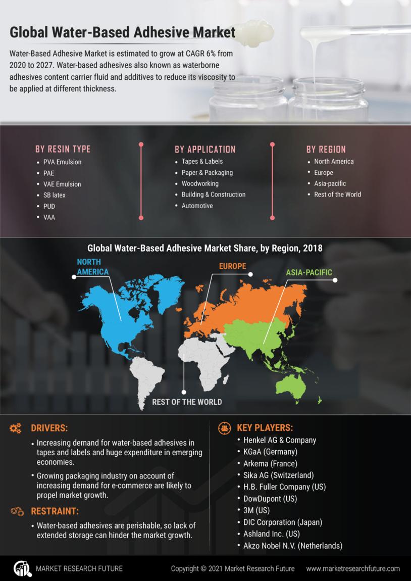 Water Based Adhesive Market