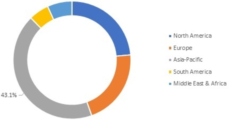 Global Water and Wastewater Pipe Market, by Region, 2018