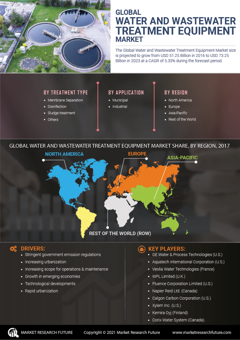 Water Wastewater Treatment Equipment Market