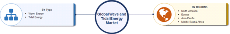 Wave and Tidal Energy Market Segmentation