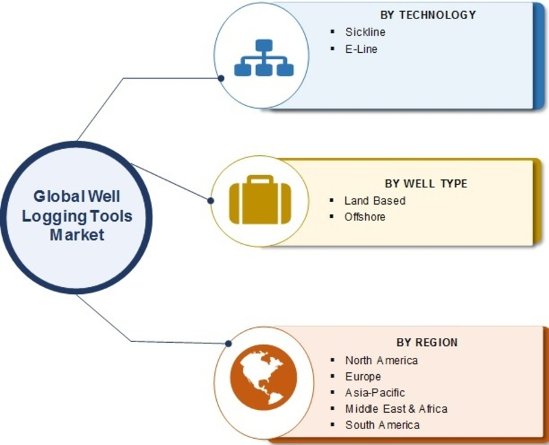 Well Logging Tools Market_Image