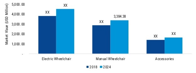 Wheelchair Market