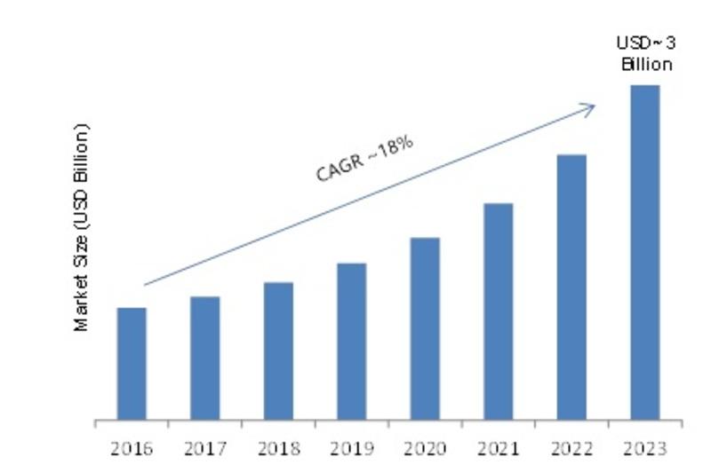 Wi-Fi Booster Market