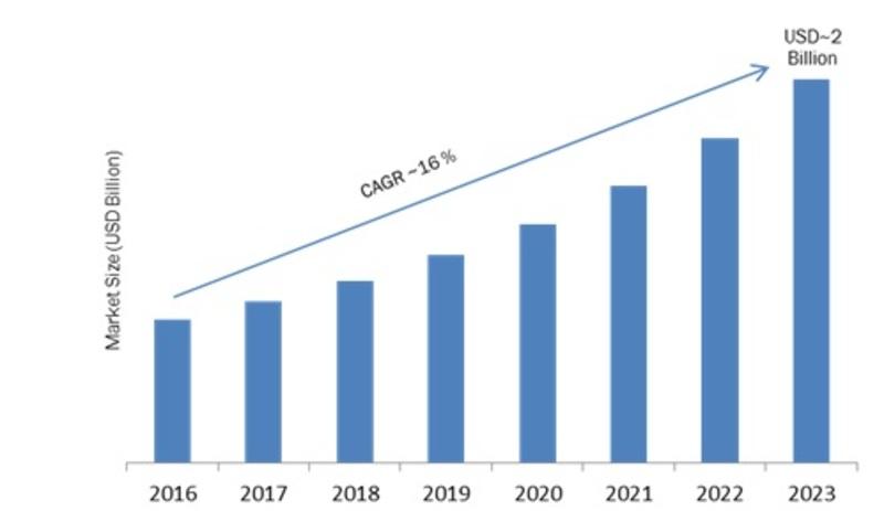 Wi-Fi Range Extender Market
