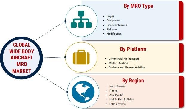 Wide-Body Aircraft MRO Market