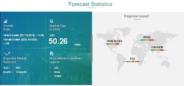 Wind Power Market