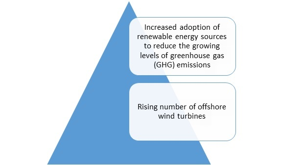 Wind Turbine Services Market is Expected to Showcase Rampant Growth Over 2026-Press release image-01