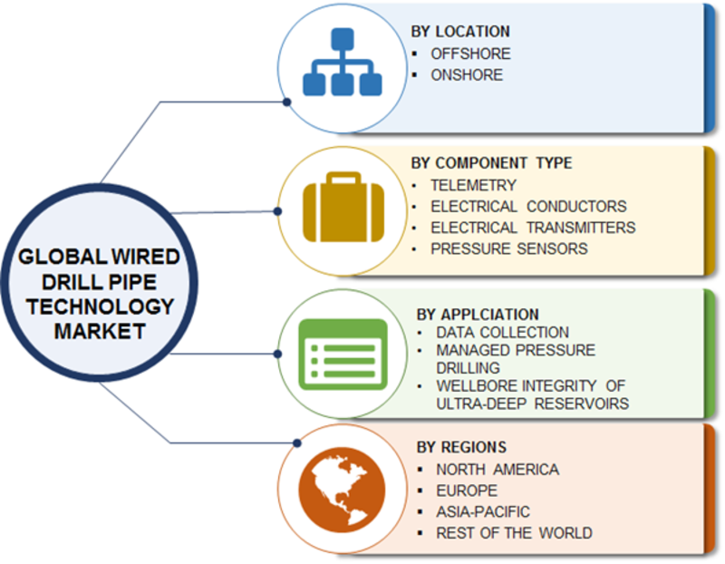 Wired Drill Pipe Technology Market