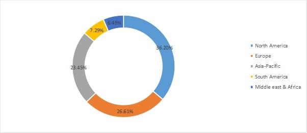 Wireless IOT Sensors Market