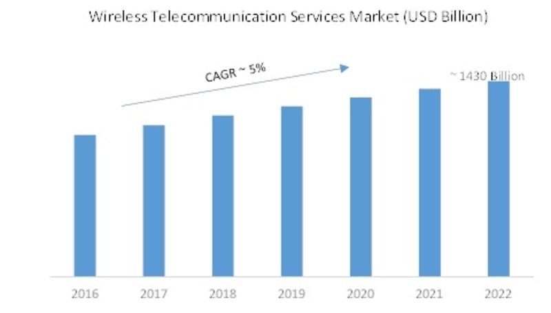 Wireless Telecommunication Service