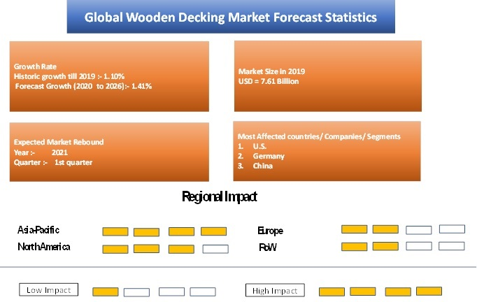 Wooden Decking Market