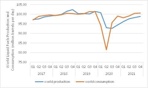 World Liquid Fuels Production