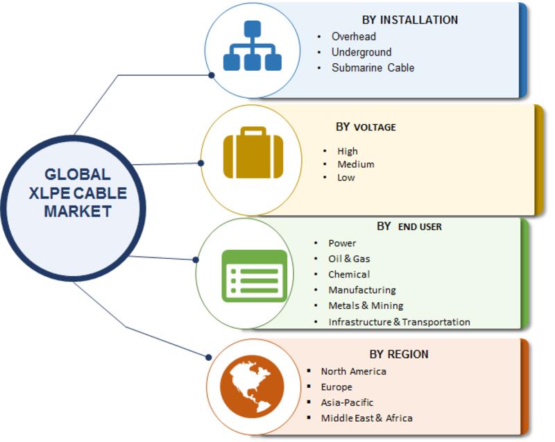 XLPE Cable Market