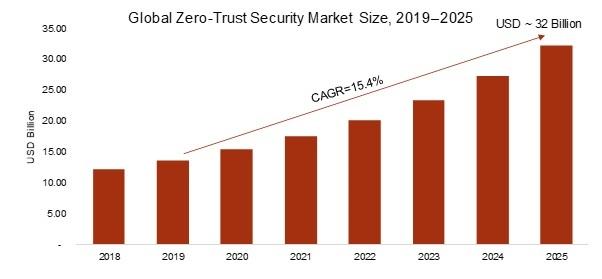 Zero-Trust Security Market