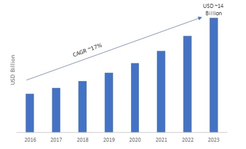 Zigbee Automation Market, USD Billions