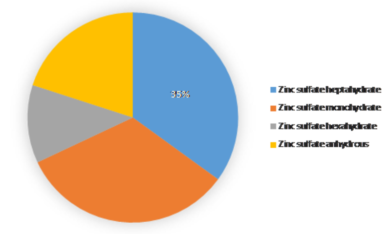 Zinc Sulphate Market Research Report - Forecast to 2023 | MRFR