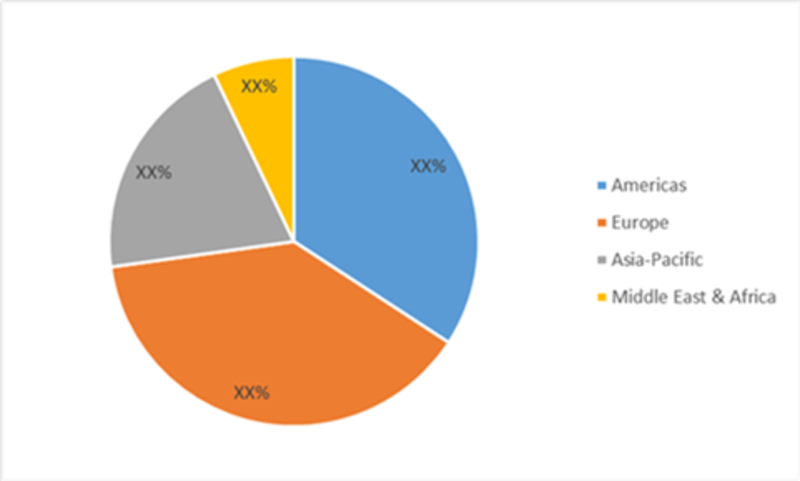 Automotive Insurance Market