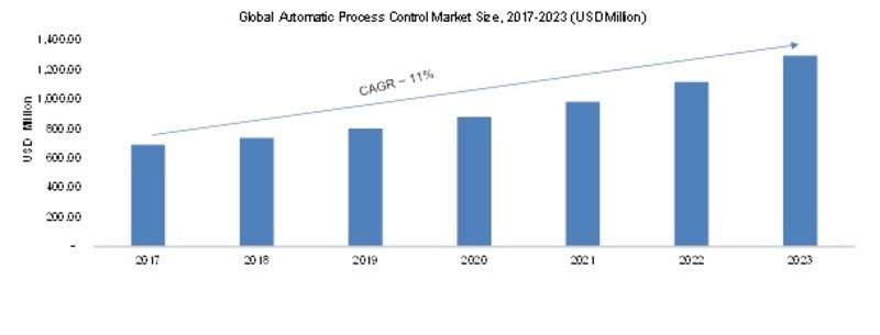 advanced process control market