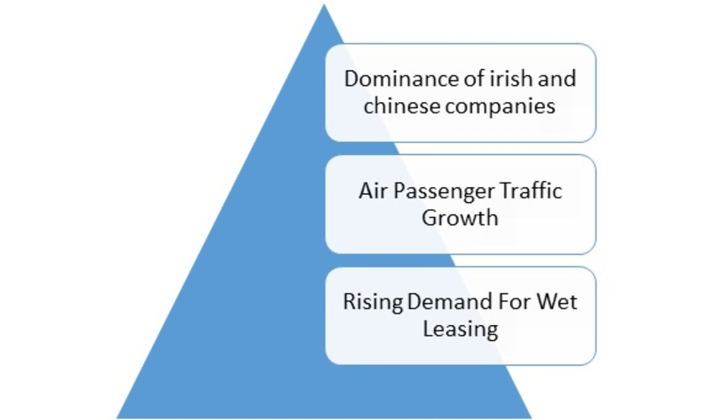 aircraft leasing market  drivers