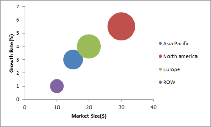 an analysis of the major transmission of the information and the functions of the target audience Report brief the report covers forecast and analysis for the battery management systems market on a global and regional level the report includes the positive and the negative factors that are influencing the growth of the market.