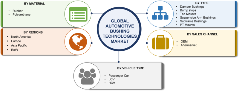 automotive bushing technologies market