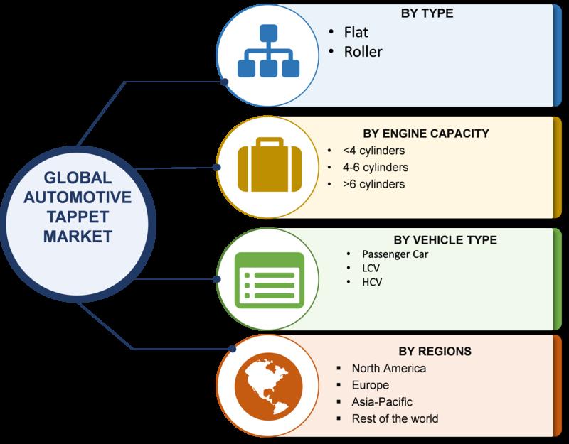 automotive tappet market