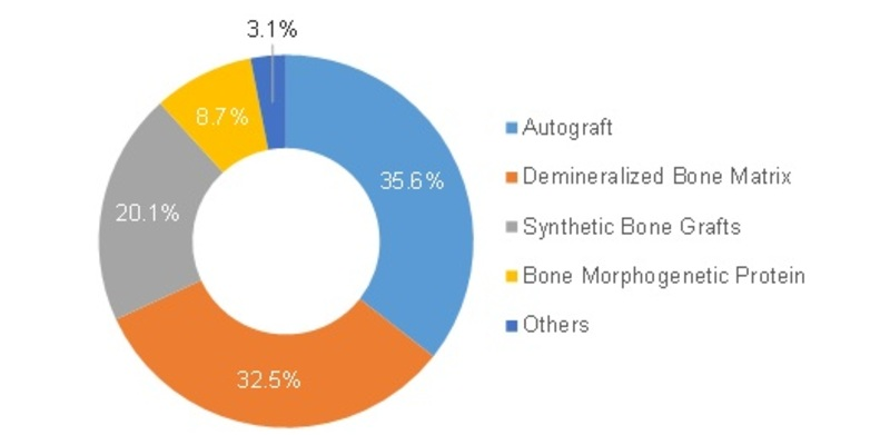 bone graft substitute market share by type