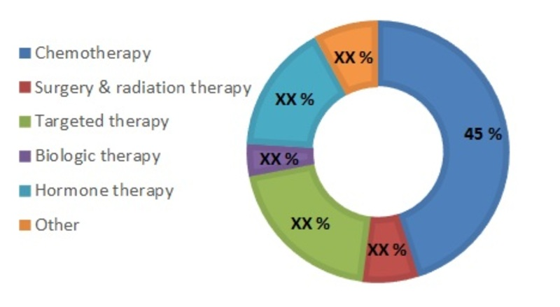 breast cancer market, by treatment
