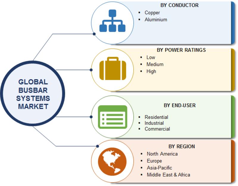 busbar systems market