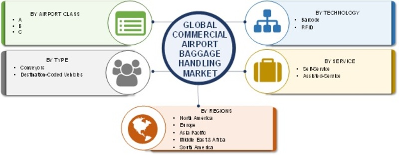 commercial airport baggage handling systems market