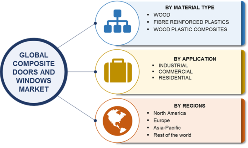 ... doors and Windows Market Information Report by Material Type (Wood Fibre Reinforced Plastics (FRP) Wood Plastic Composites (WPC)) by Application ...  sc 1 st  Market Research Future & Composite doors and Windows Market Research Report Forecast to 2023 ...
