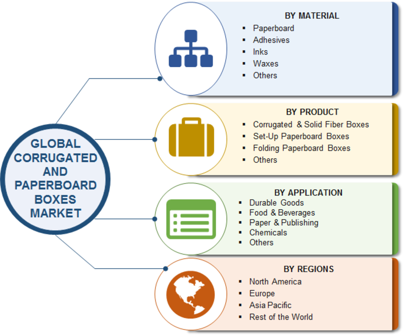 Corrugated and Paperboard Boxes Market Research Report - Forecast to 2023 -Report image 00
