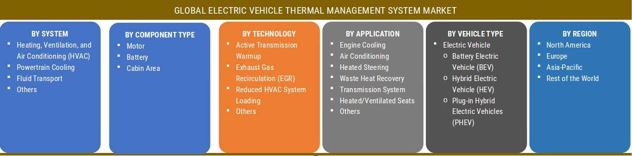 Electric Vehicle Thermal Management System Market Research Report - Global Forecast till 2025