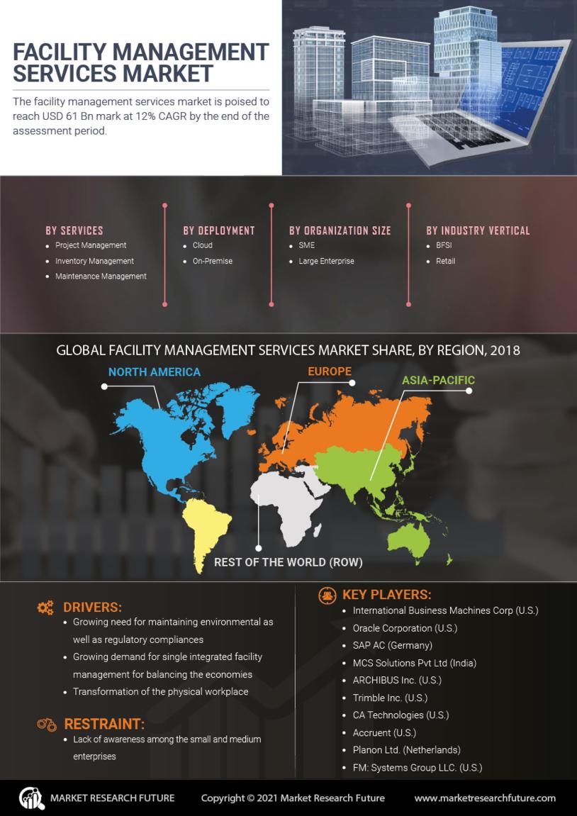 Facility Management Services Market