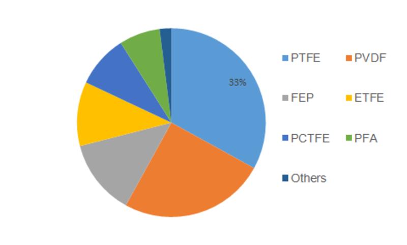 fluoropolymer films market share