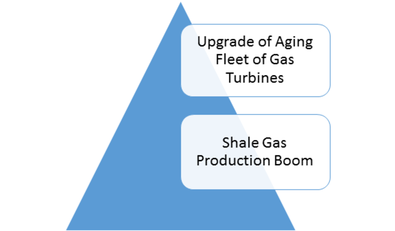 The Global Gas Turbine Services Market is Predicted to Grow by More Than 5.15% by 2023: MRFR-Press release image-00
