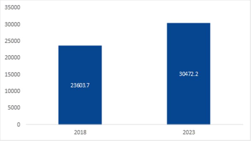 gas turbine services market Region