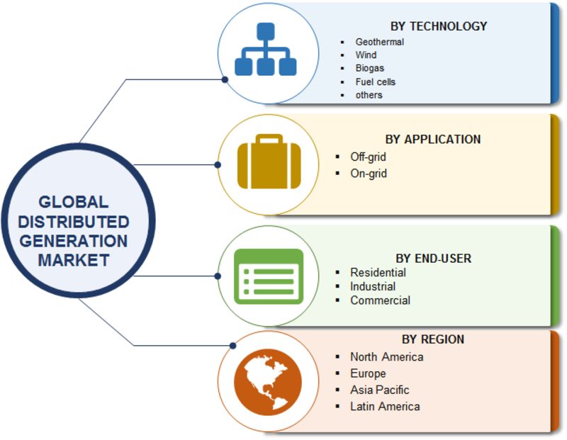 global distributed generation market