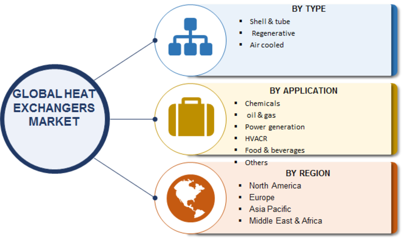 Heat Exchanger Market Research Report Global Forecast To