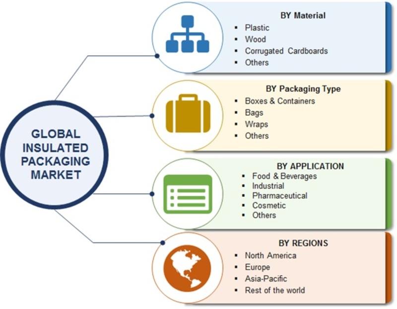 global insulated packaging market segmentation