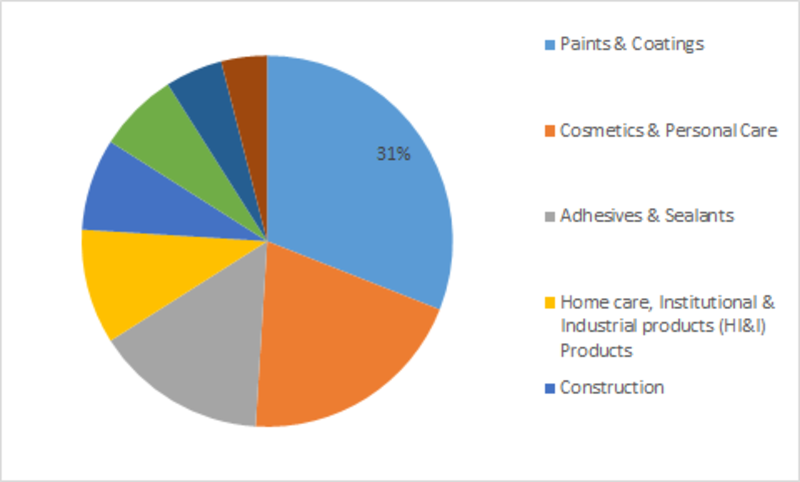 Global Rheology modifiers market share by application