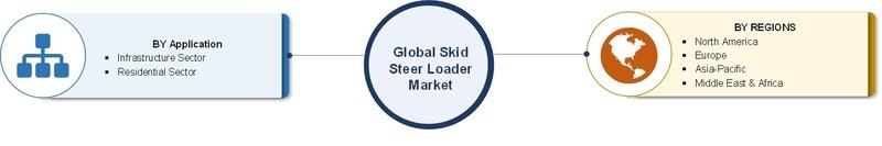 global skid steer loader market segmentation