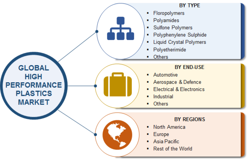 high performance plastics market