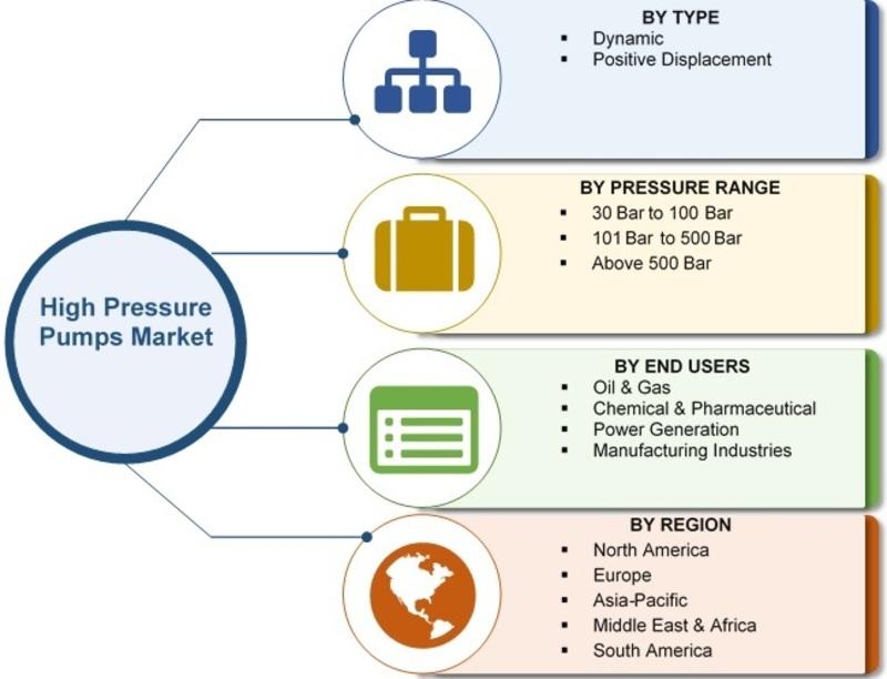 high pressure pumps market
