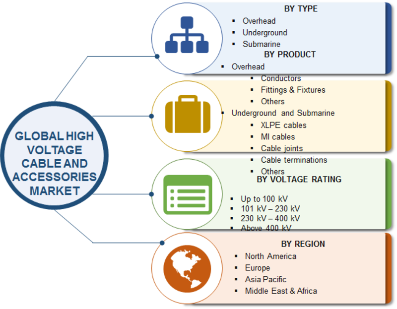 high voltage cables and accessories market