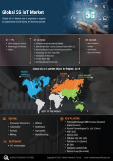 Info index view 5g iot market